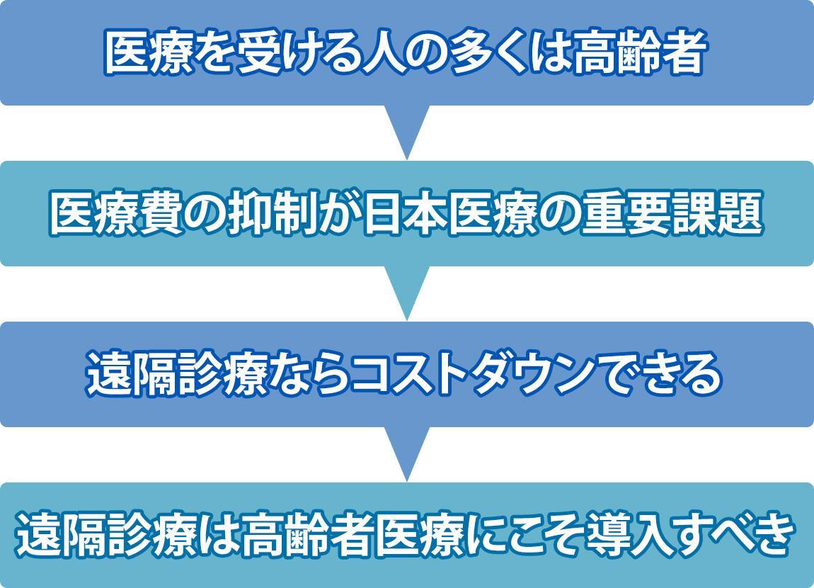 医療を受ける人の多くは高齢者>医療費の抑制が日本医療の重要課題>オンライン診療ならコストダウンできる>オンライン診療は高齢者医療にこそ導入すべき