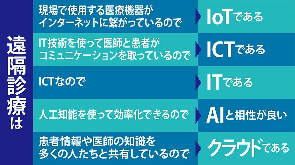 遠隔診療はIoT、ICT、IT等々に当てはまる