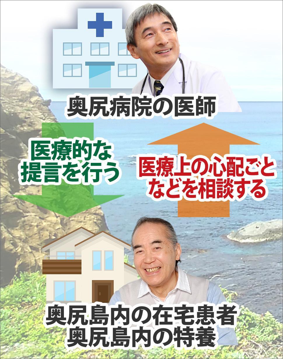 奥尻島内の在宅患者などが奥尻病院の医師に対して医療上の心配ごとを相談して、医師が患者に医療的な提言を行う