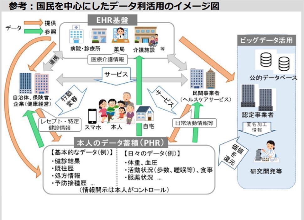 参考:国民を中心にしたデータ利活用のイメージ図